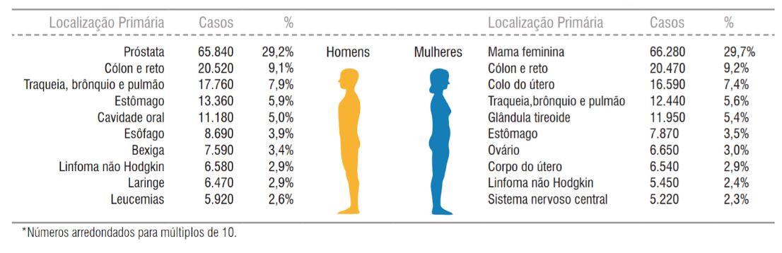 incidência de tumores malignos